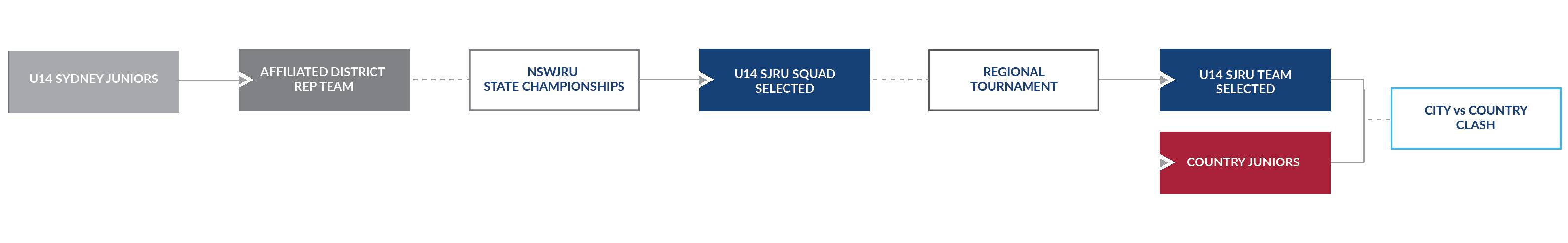 sjru_junior-pathways_u14